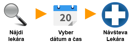 Zdroj: navstevalekara.sk