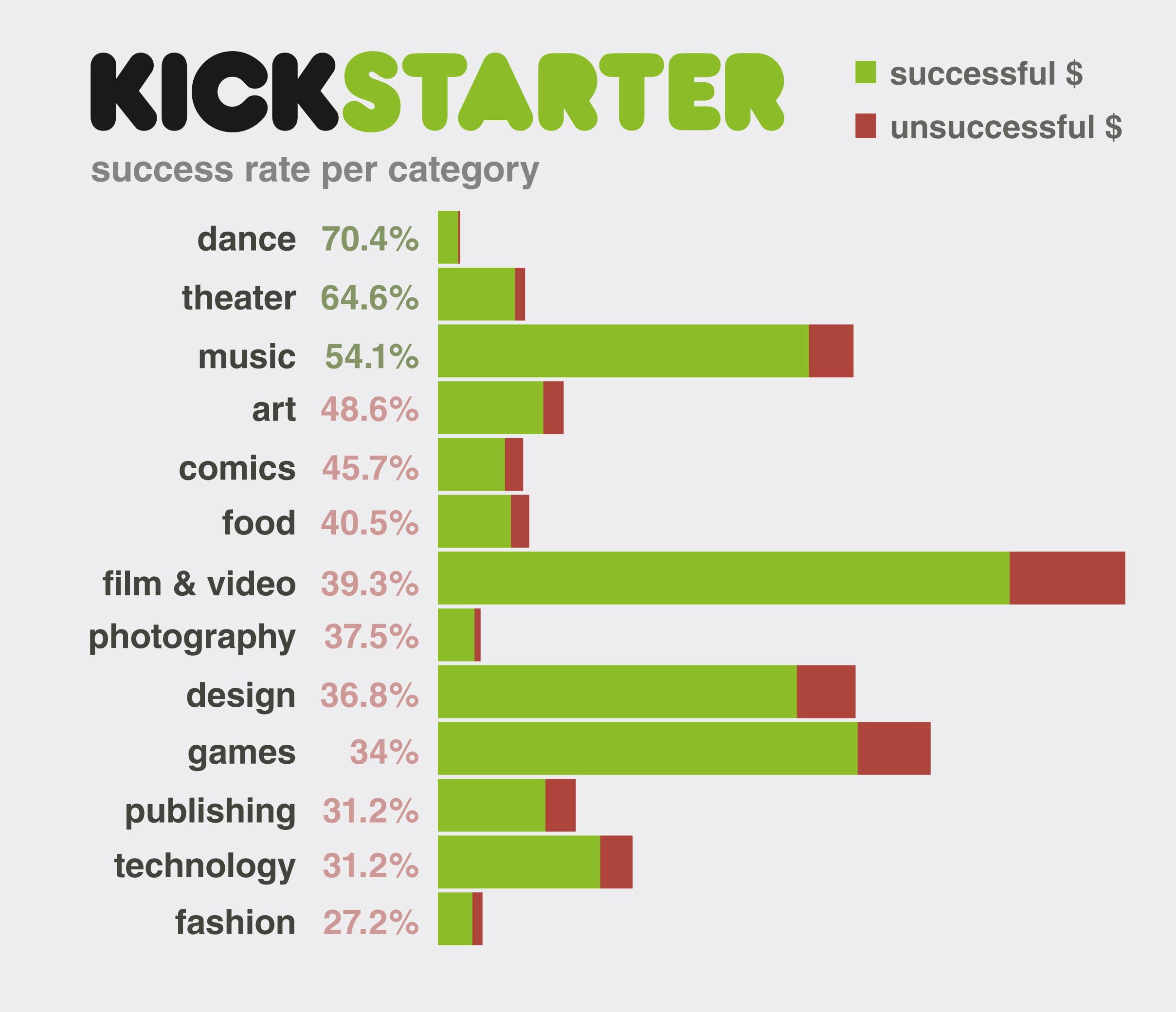 http://www.therobotspajamas.com/wp-content/uploads/2013/08/kickstarter_graph51.jpg