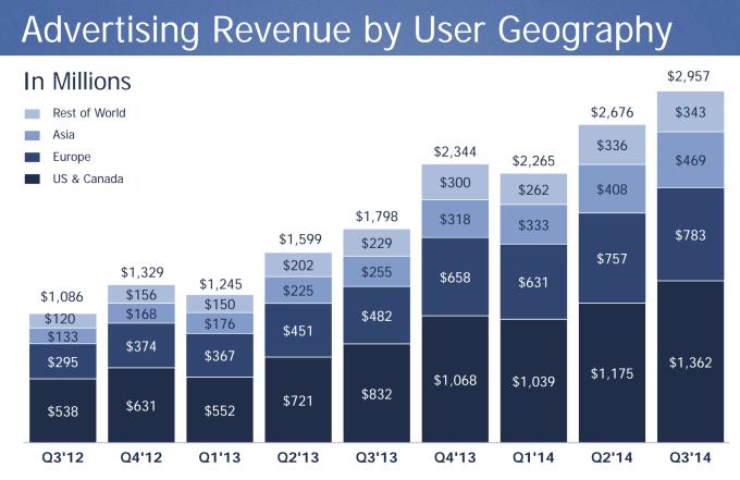 tržby Facebooku z reklamy