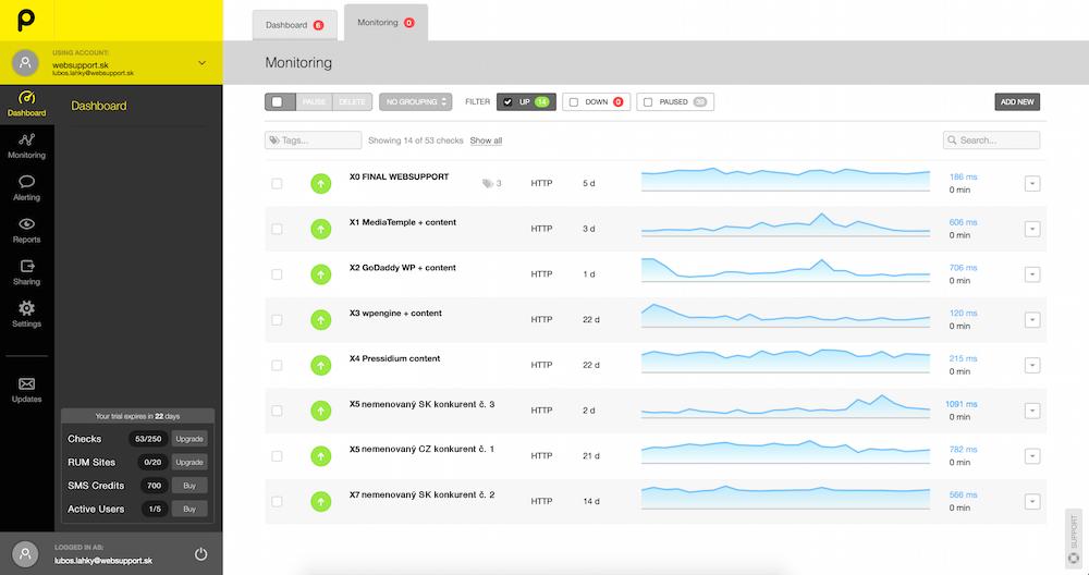 Pohľad na meranie v rámci služby Pingdom. Za grafom je zobrazená aktuálna rýchlosť v čase odfotenia obrazovky.