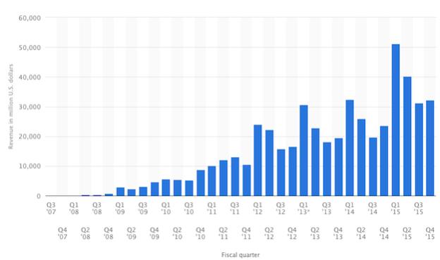 iphone-sales-chart-quarterly