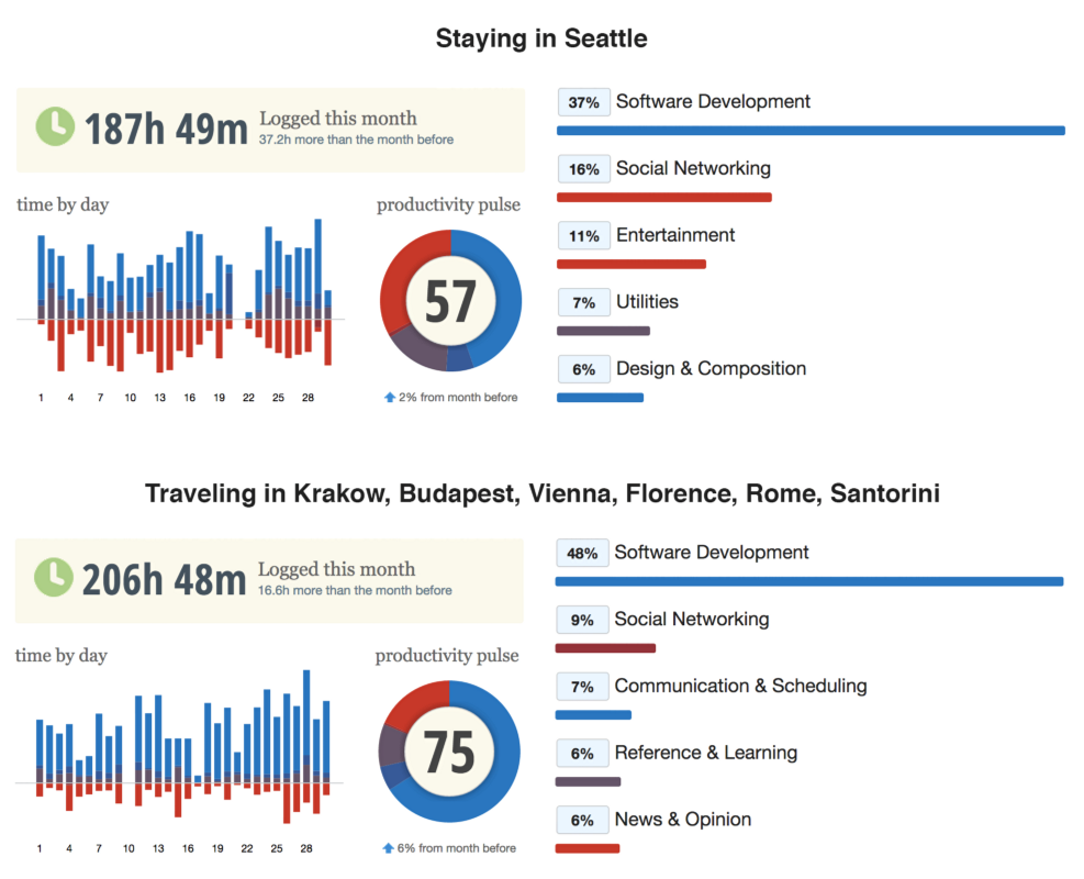 Výdavky v Seattle vs. mestá sveta