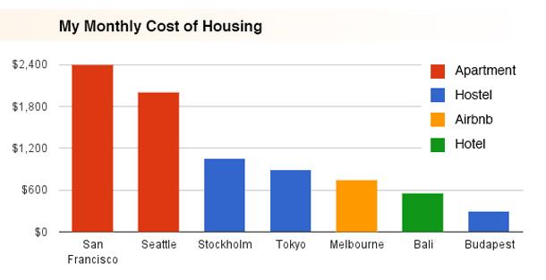 Porovnanie výdavkov na bývanie