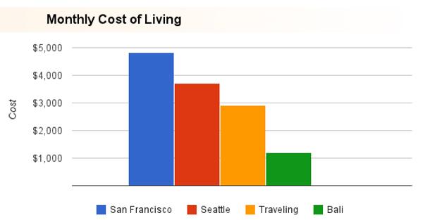 Porovnanie výdavkov na živobytie