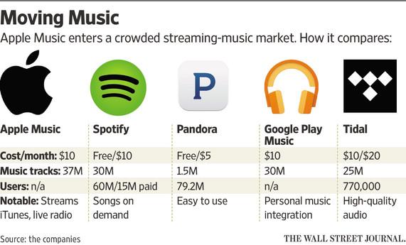 Apple Music vs konkurencia