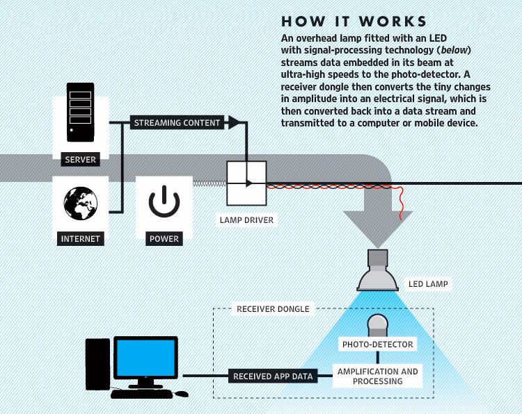 Ako funguje tech. Li-Fi