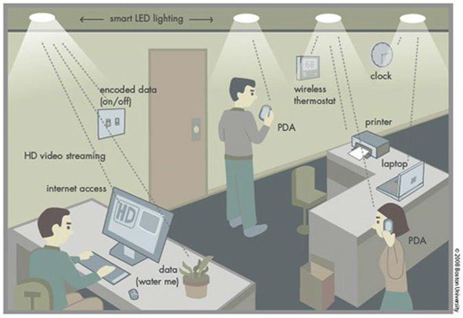 Ilustrácia Li-Fi