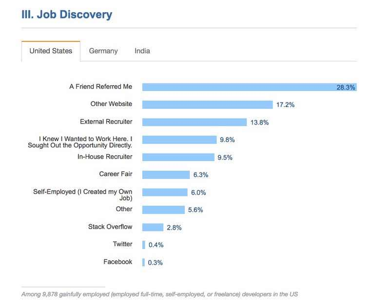 job discovery