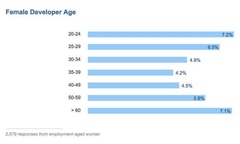 women age
