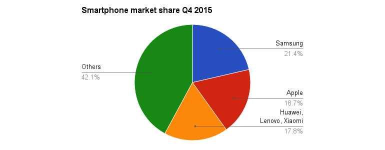 idc-smartphone-market-q4-2015-2