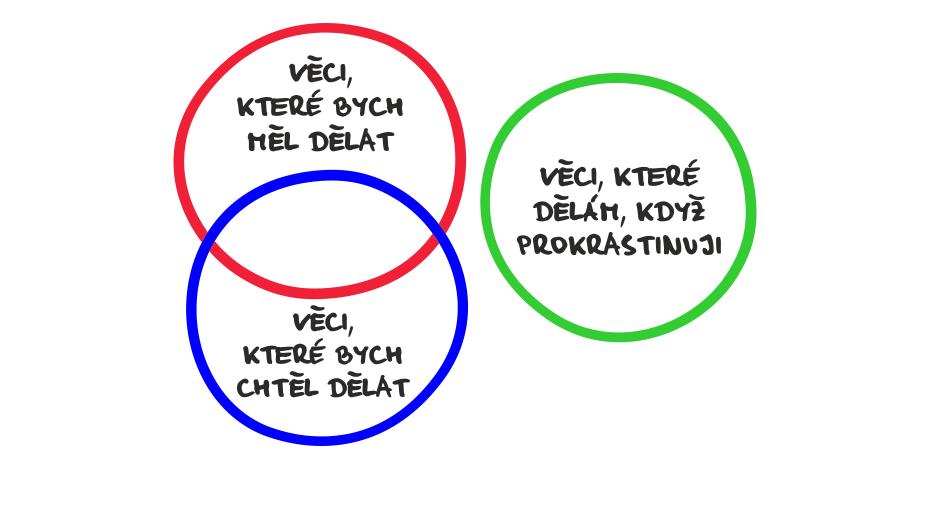 Konec prokrastinace