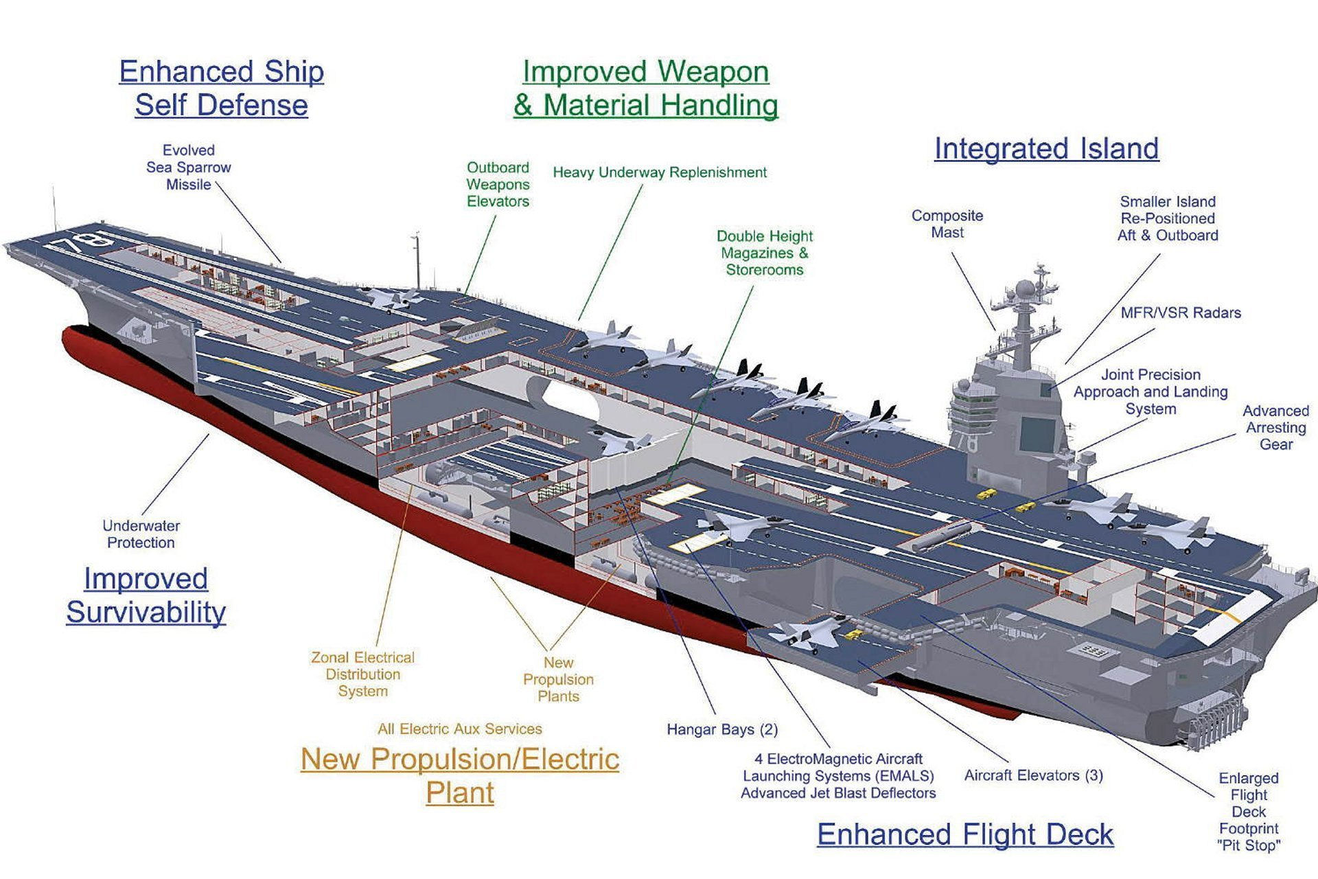 15.CVN78ClassAircraftCarrier_cross-section