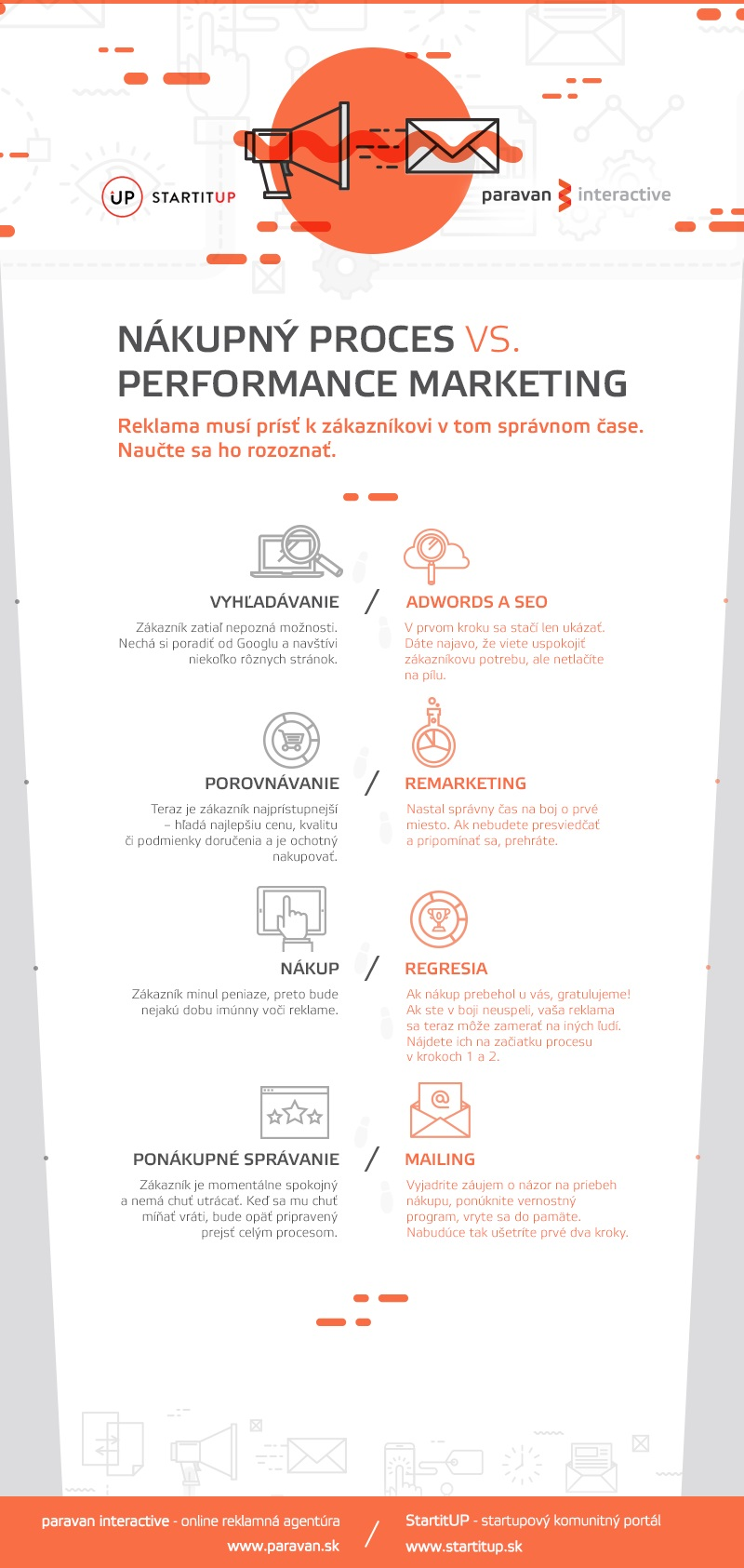 nakupny-proces-vs-performance-marketing-infografika