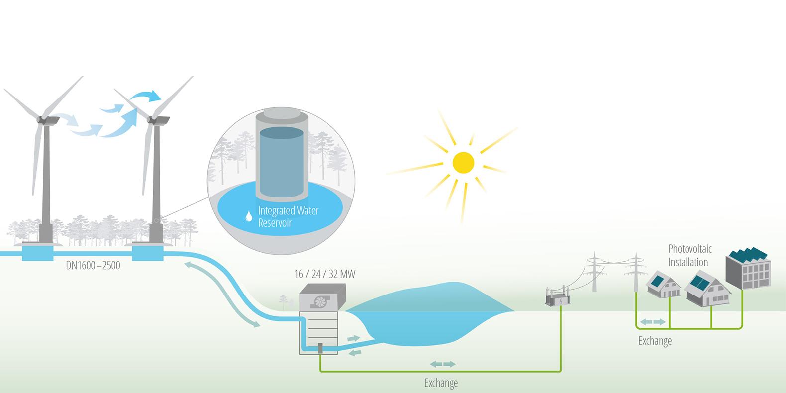 wind-hydro-plant-design