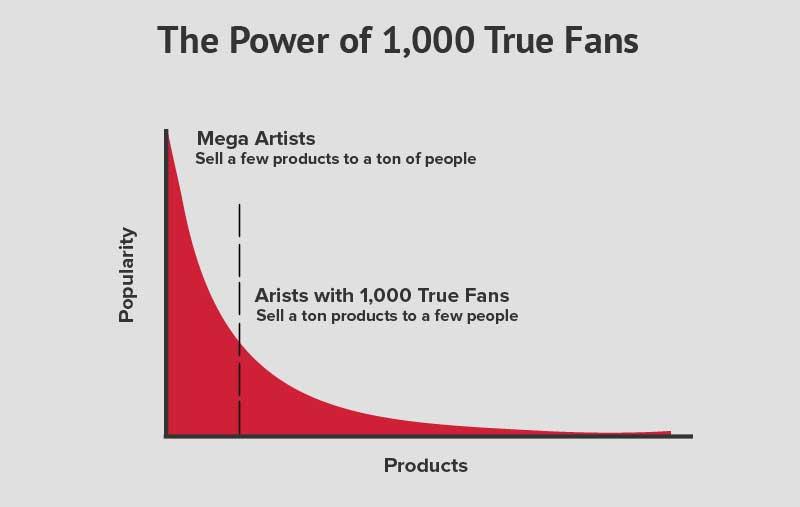 1000-fans