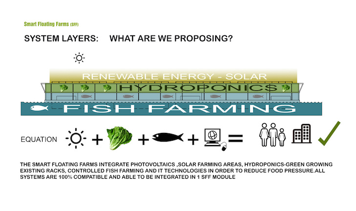 smart-floating-farms-by-forward-thinking-architecture-3