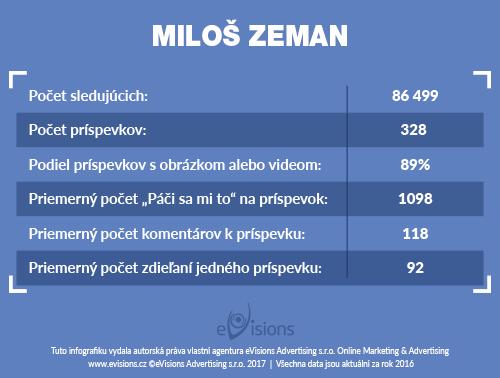 milos_zeman_sk