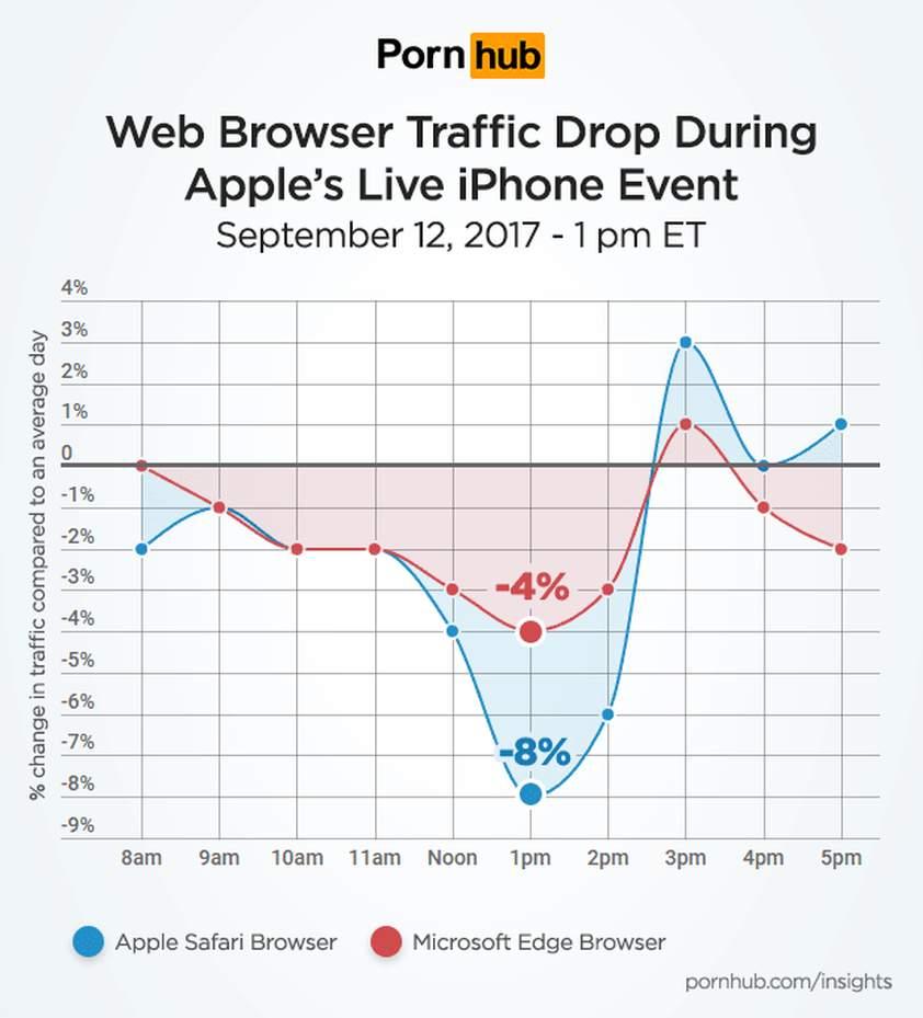 apple iphone x pornhub