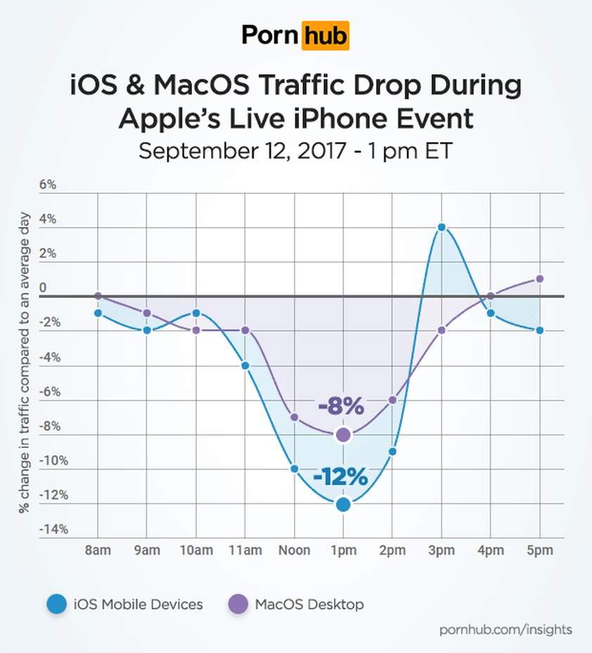 pornhub apple uzivatel