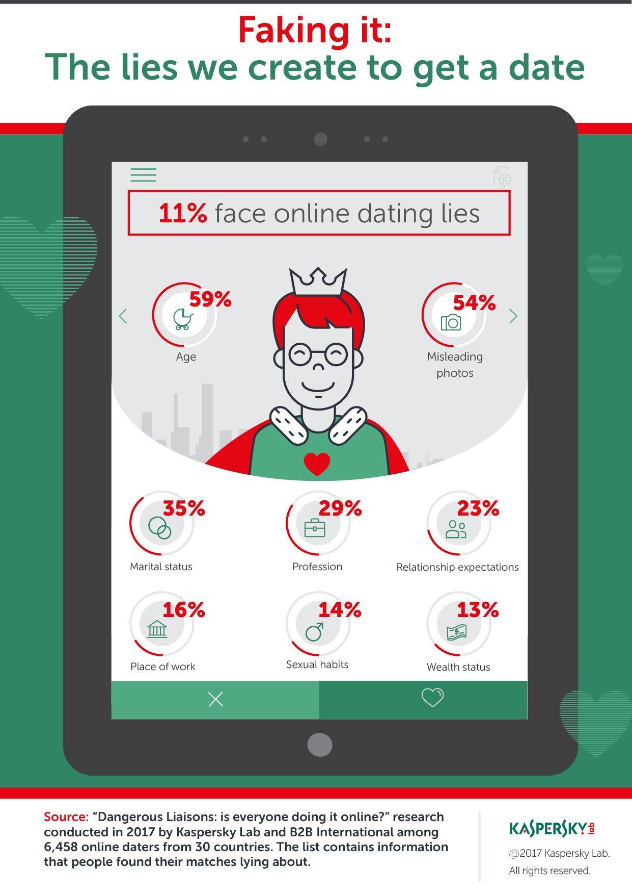 Populárne zadarmo Zoznamka stránky on-line