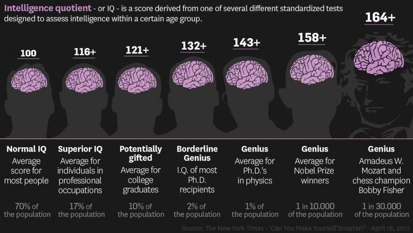 výška IQ