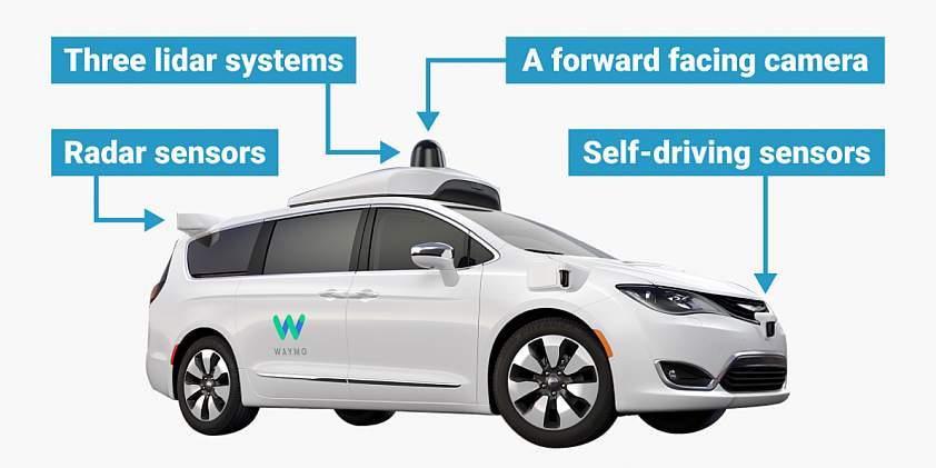 autonómne vozidlo waymo