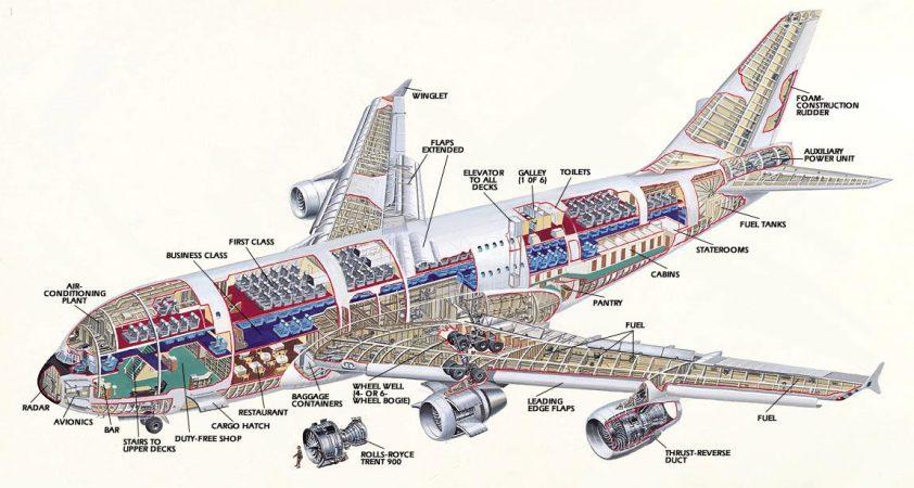 prierez Airbusom 380