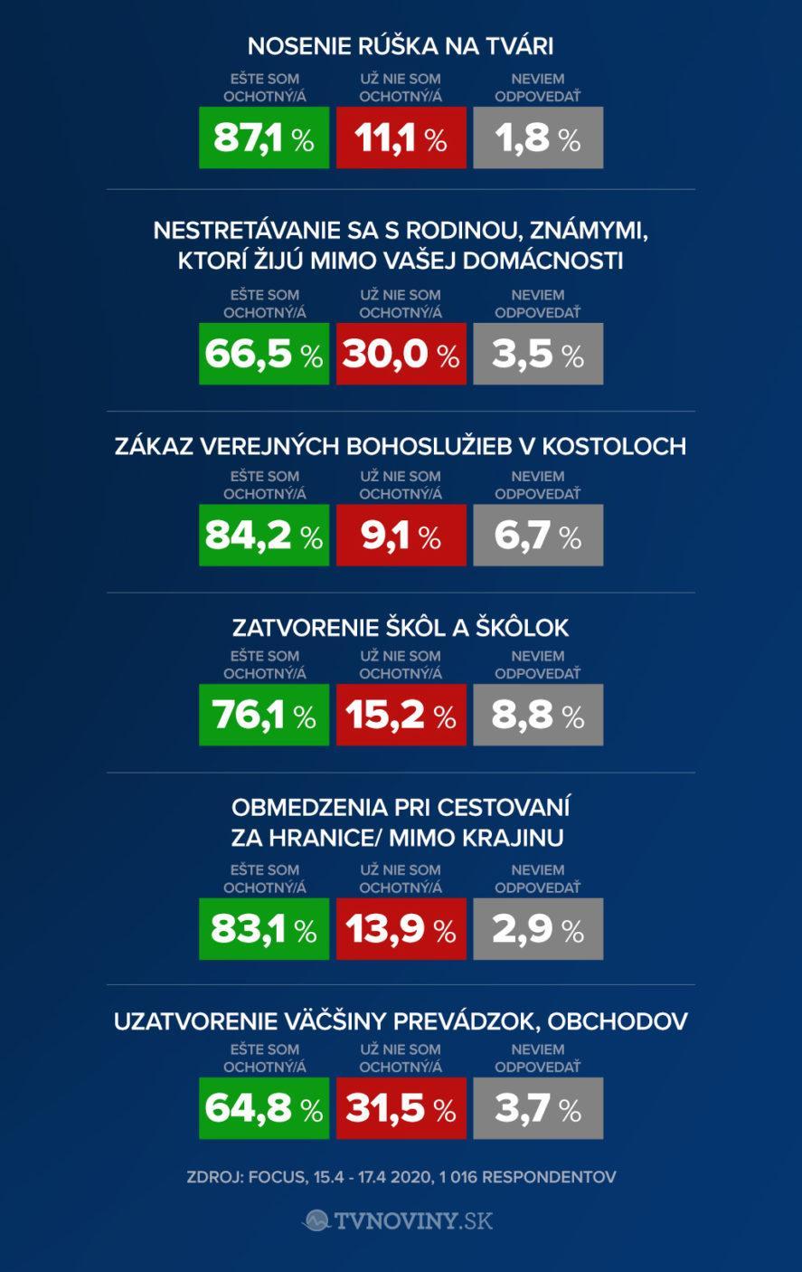 TV Markíza Exkluzívny prieskum pre Markízu - grafy