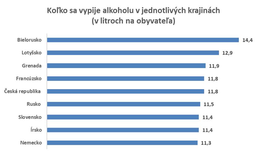 Slovensko vypije v priemere takmer 12 litrov alkoholu na obyvateľa