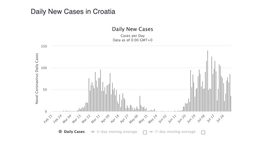 Koronavírus Chorvátsko prípady