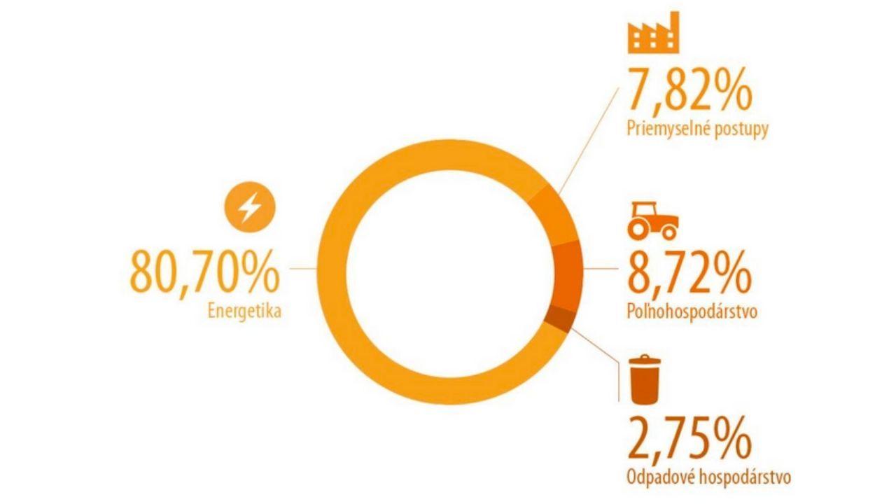 Emisie podľa priemyslu