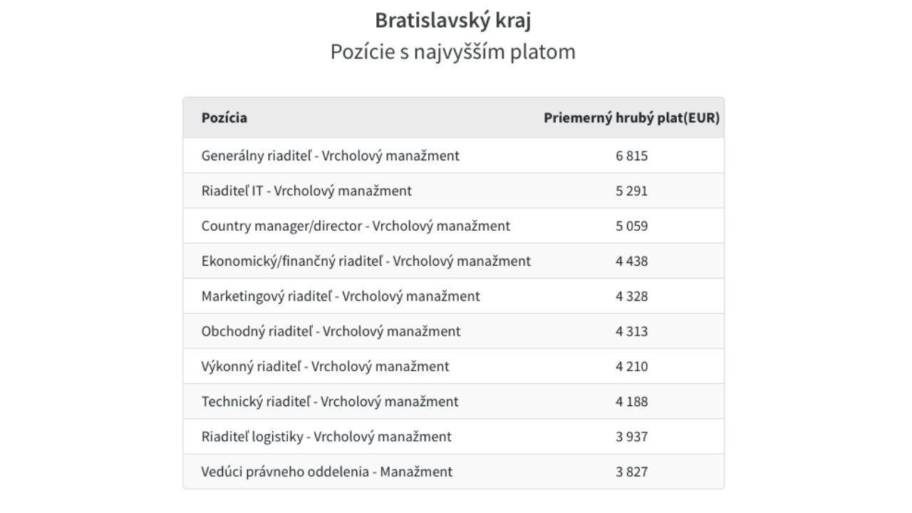 Platy Bratislava