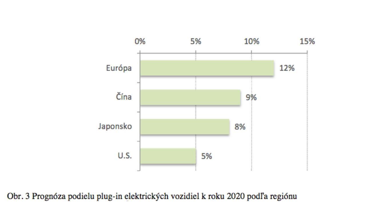 Graf elektromobilita 2020