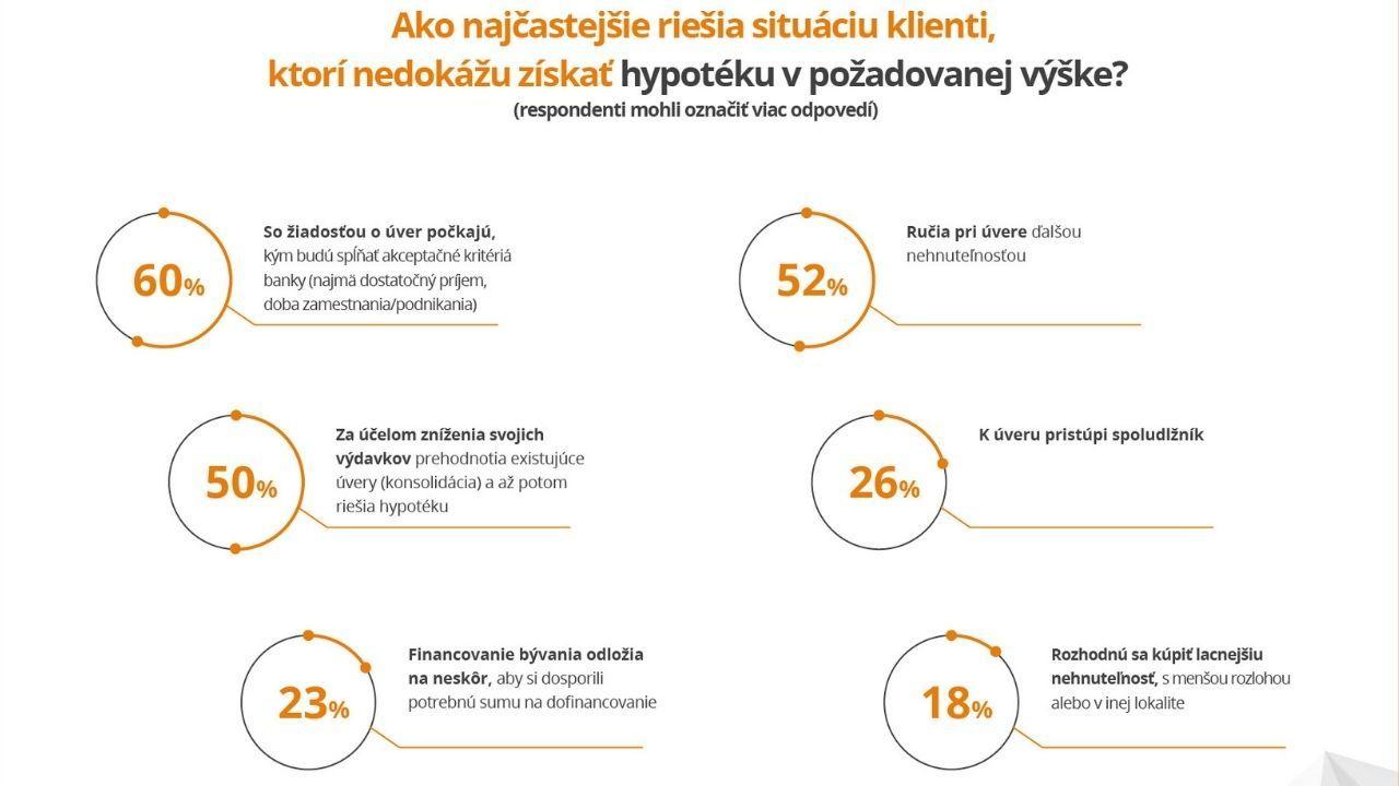 Slovensko pandémia financie graf FinGo