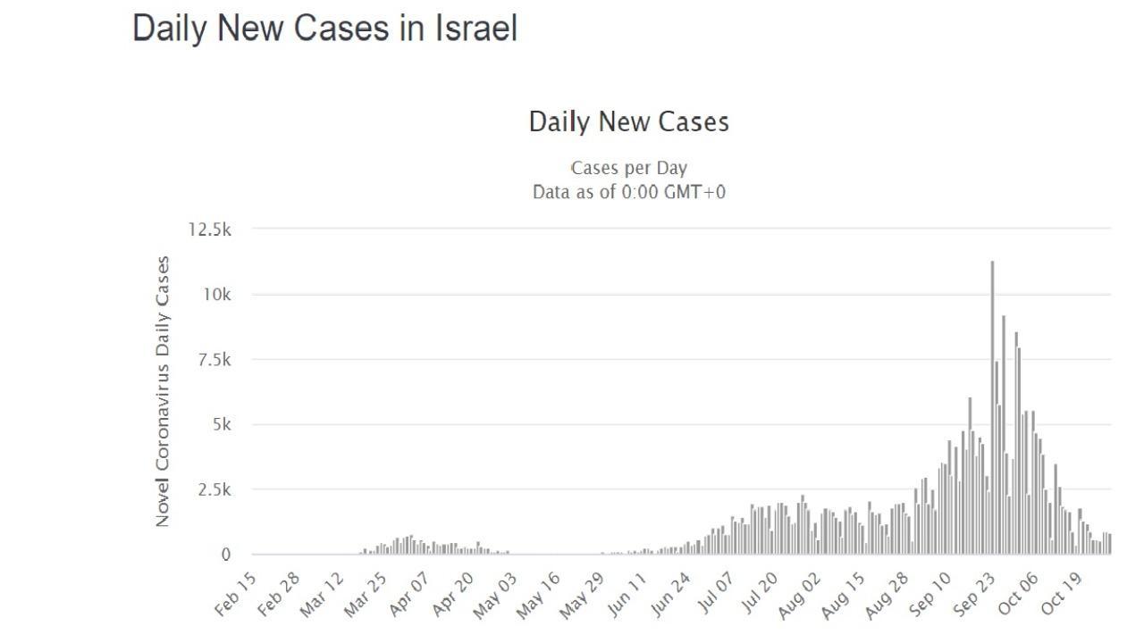 graf covid korona izrael
