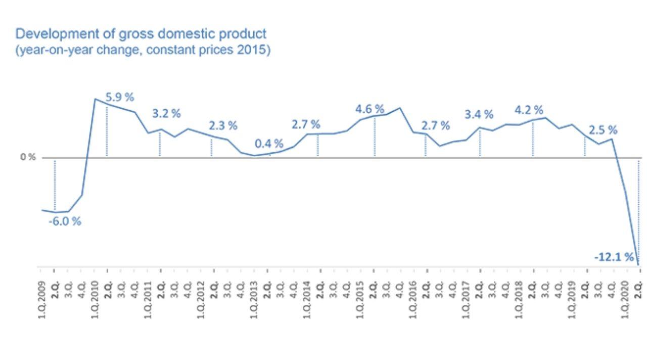 HDP 2. kvartál 2020 graf