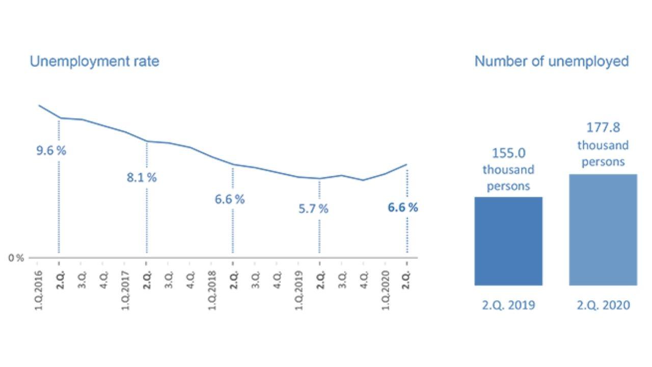 Nezamestnanosť 2020 graf
