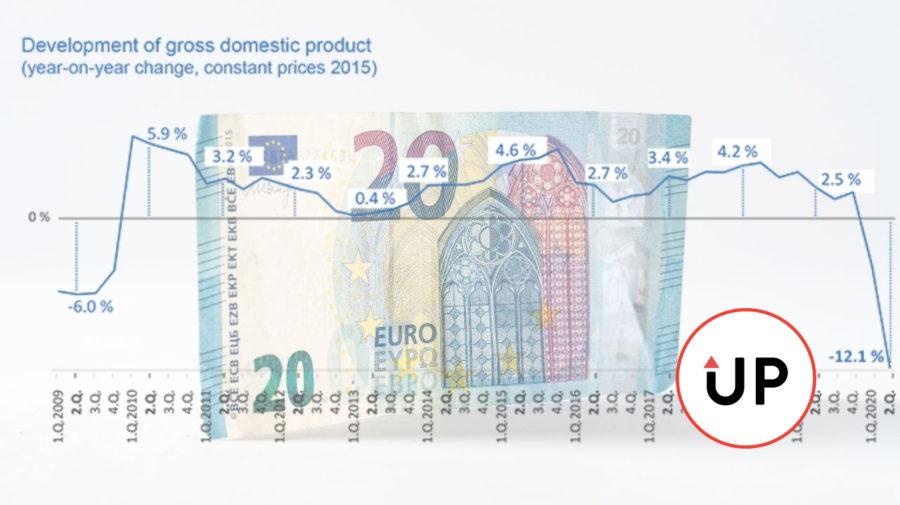 HDP 2. kvartál 2020 graf brankovka