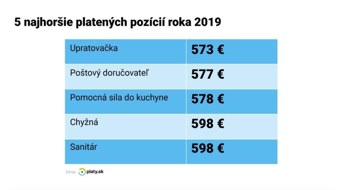 platova analyza prieskum 2019