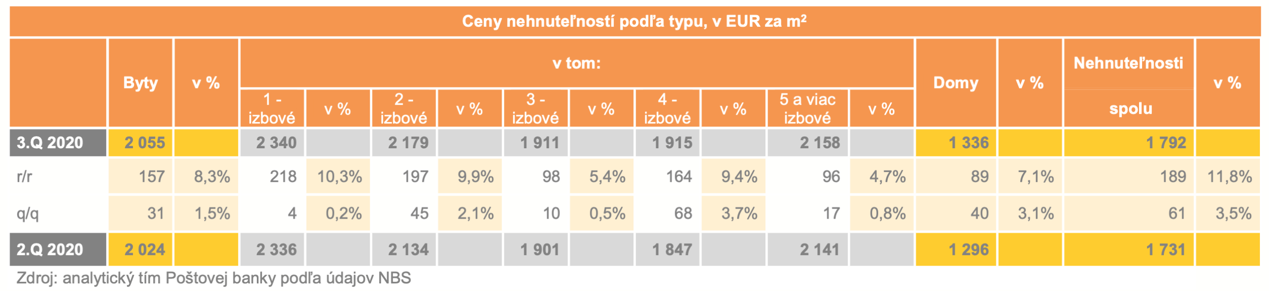 analytický tím Poštovej banky podľa údajov NBS