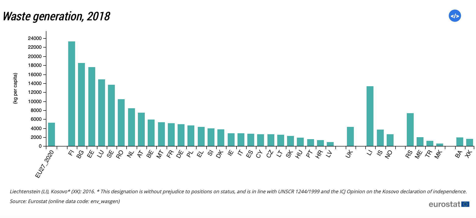 Eurostat, štatistiky