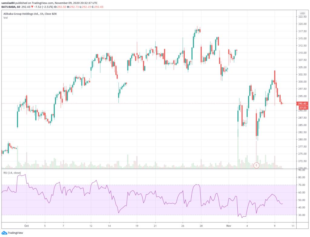Tradingview - Akcie spoločnosti Alibaba