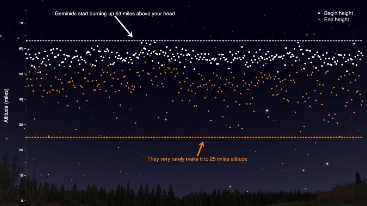 Geminidy meteorický roj