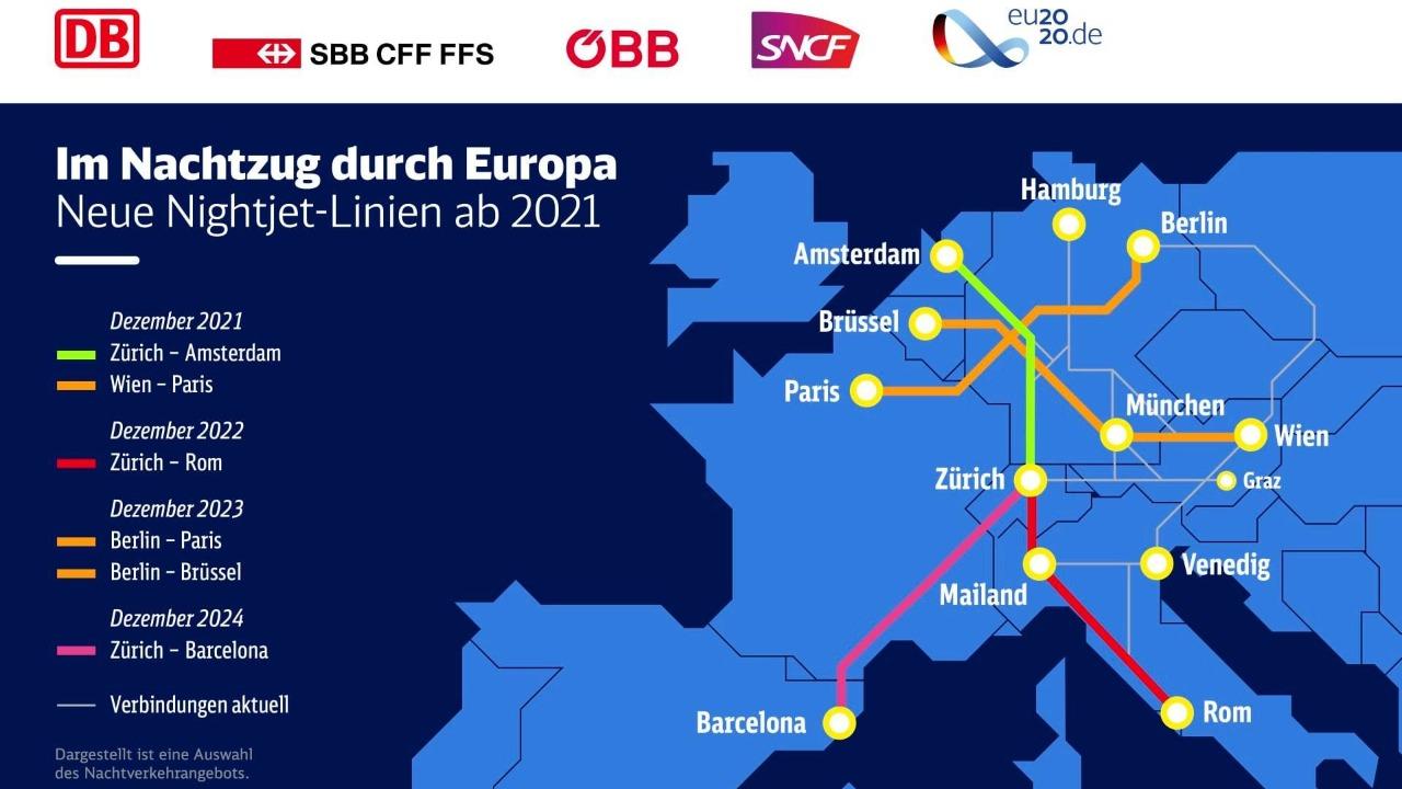 vlak OBB nočné vlaky cestovanie