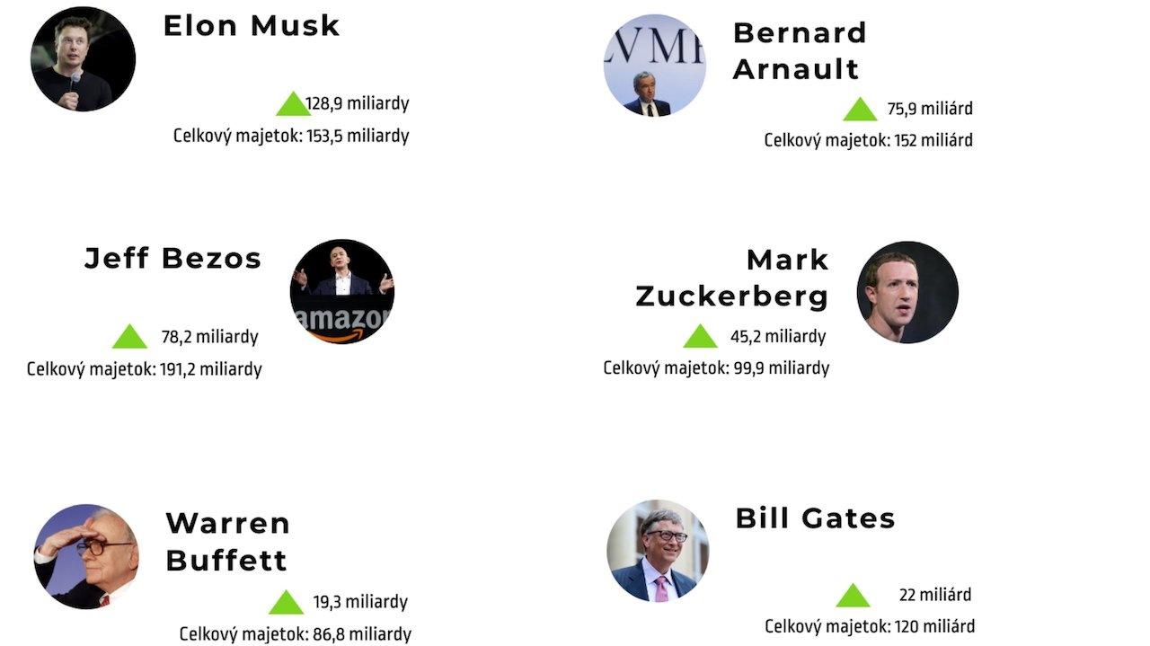miliardári grafika 2020
