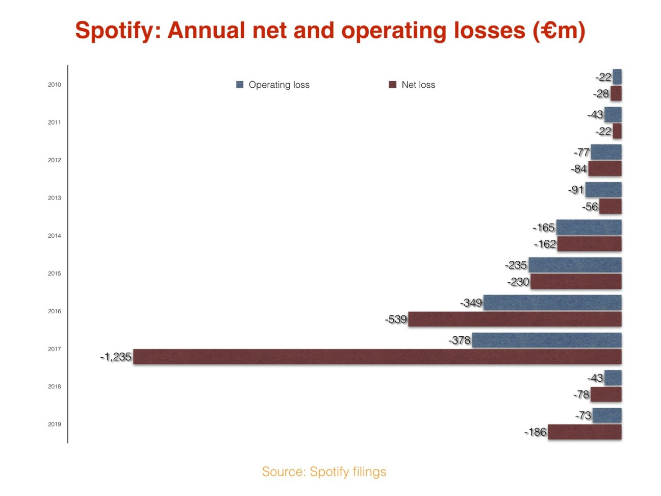 spotify, streaming service, youtube, stream, hudba