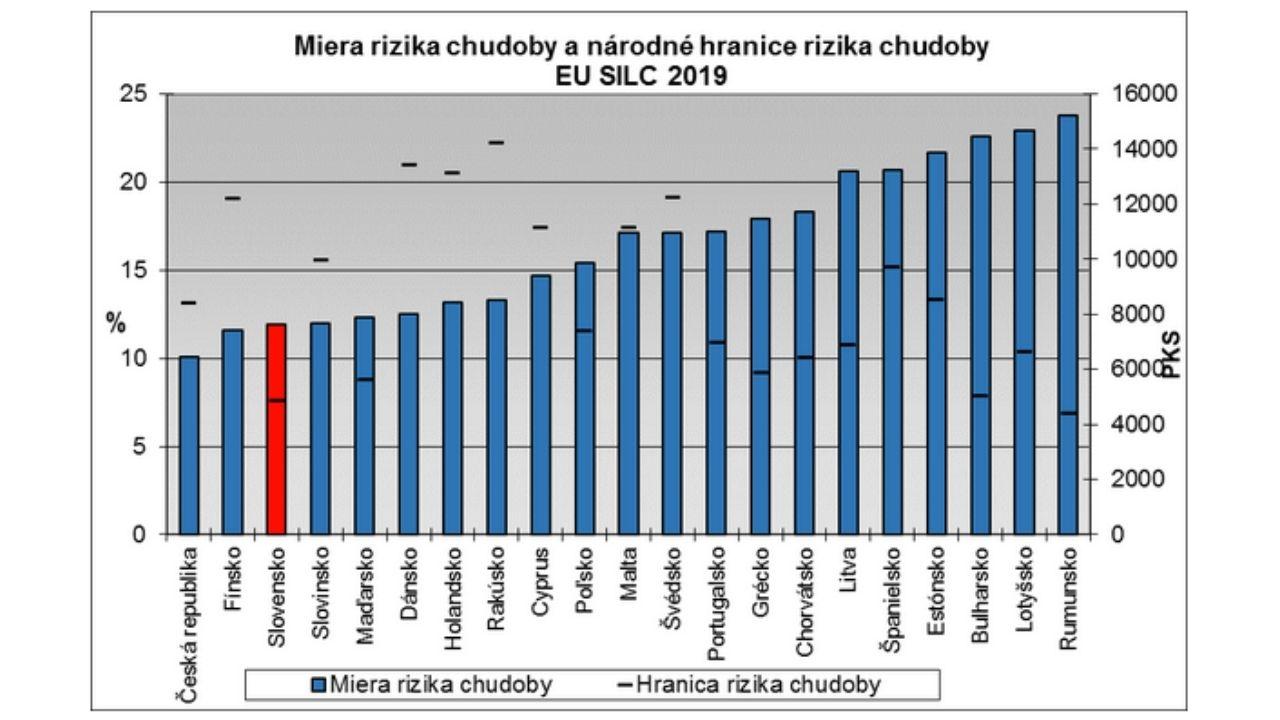 Miera chudoby Slovensko 2019