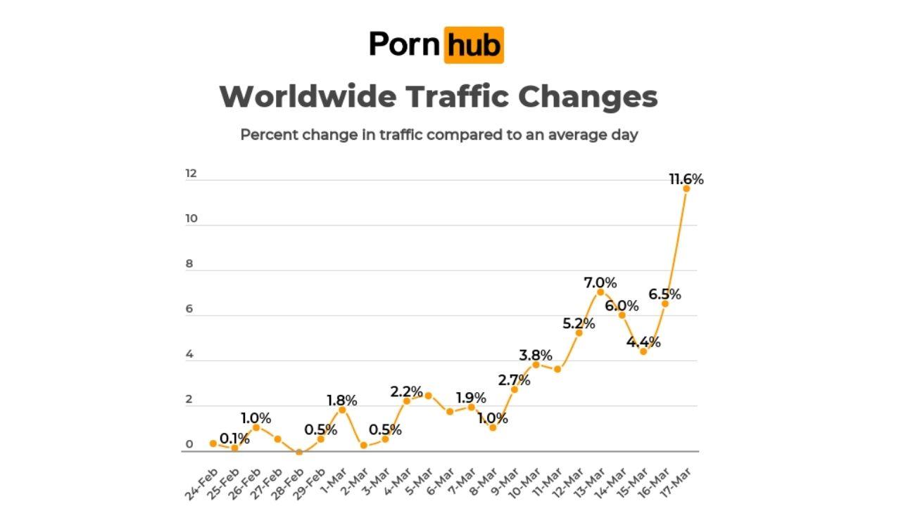 Pornhub štatistiky