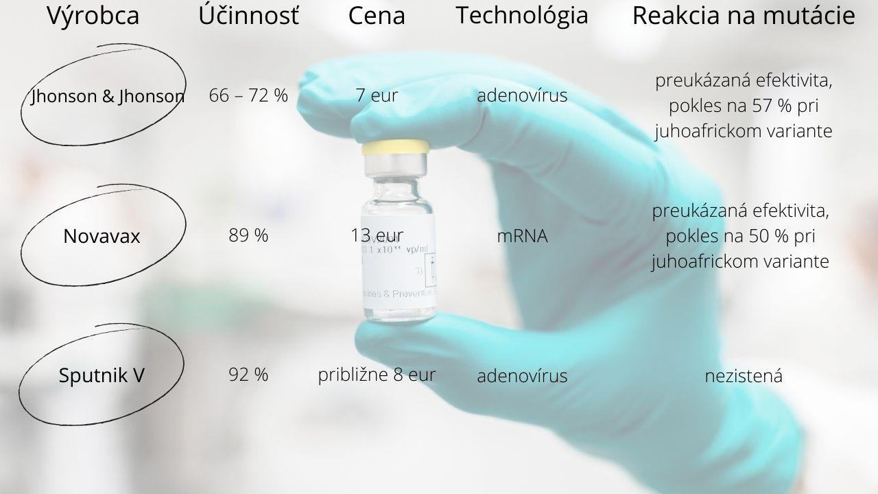 prehľad vakcín
