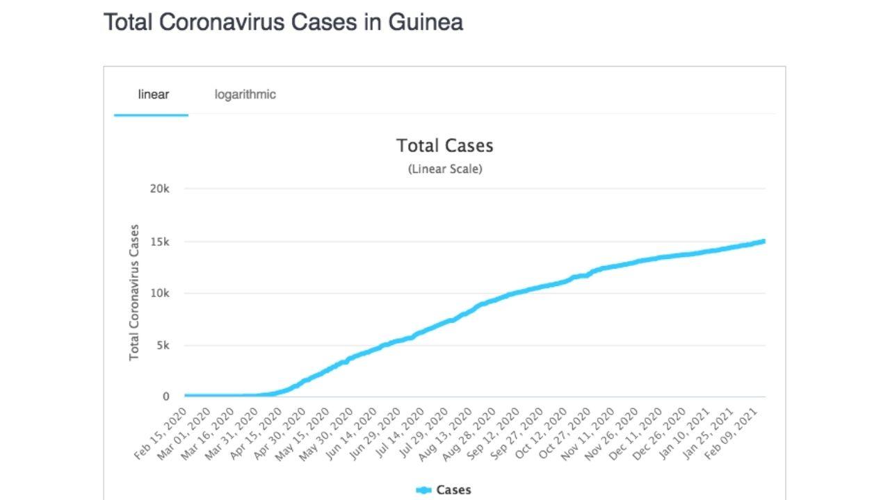 Guinea koronavírus prípady